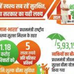 Ayushman bharat yojana essay in hindi